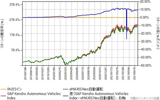 ベンチマークとeMAXIS Neo自動運転のリターン比較グラフ