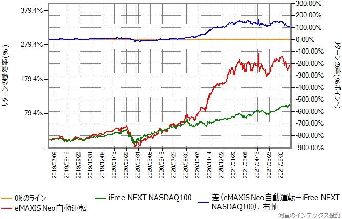 iFree NEXT NASDAQ100とeMAXIS Neo自動運転のリターン比較グラフ
