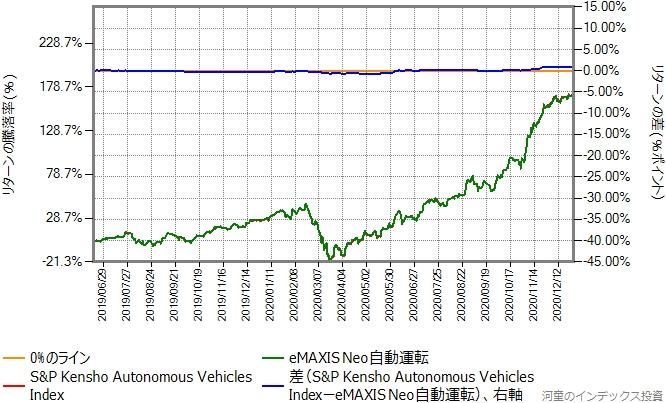 運用コストを年率1.8%ポイント増量したものとの比較グラフ