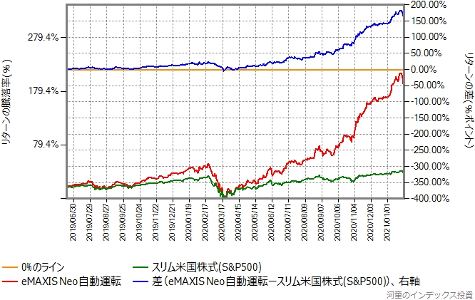 スリム米国株式(S&P500)とeMAXIS Neo自動運転のリターン比較グラフ