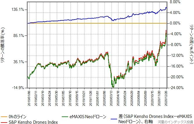 ベンチマークとeMAXIS Neoドローンのリターン比較グラフ