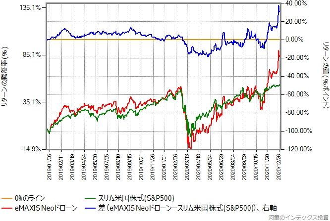 スリム米国株式(S&P500)とeMAXIS Neoドローンのリターン比較グラフ
