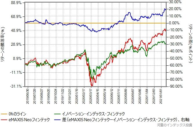 イノベーション・インデックス・フィンテックとeMAXIS Neoフィンテックのリターン比較グラフ
