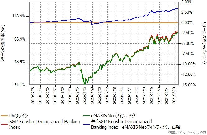ベンチマークとのeMAXIS Neoフィンテックのリターン比較グラフ