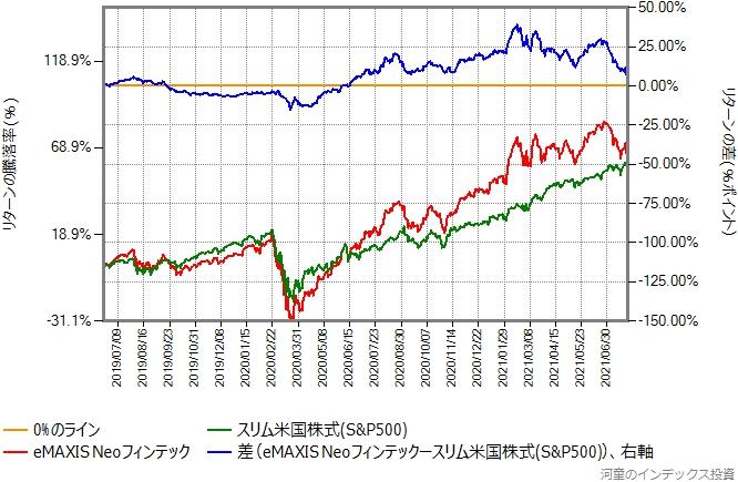 スリム米国株式(S&P500)とeMAXIS Neoフィンテックのリターン比較グラフ