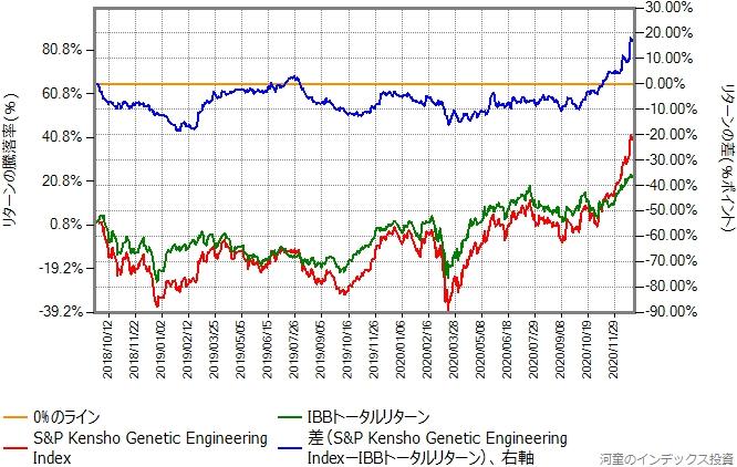 ベンチマークとIBBトータルリターンの比較グラフ、2018年9月20日から