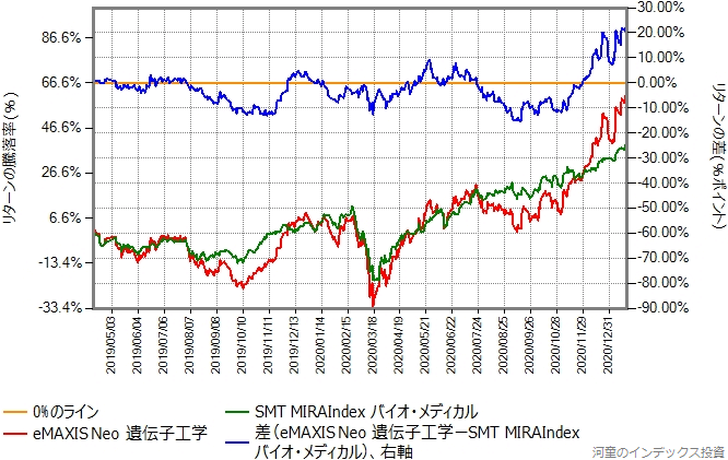 SMT MIRAIndexバイオ・メディカルとeMAXIS NEO遺伝子工学のリターン比較グラフ