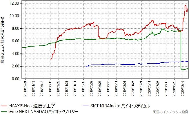 iFree NEXT NASDAQバイオテクノロジーとSMT MIRAIndexバイオ・メディカルもプロットしたグラフ