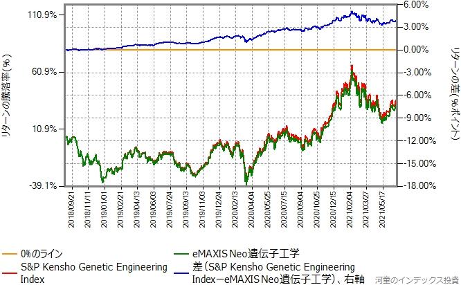 ベンチマークとeMAXIS Neo遺伝子工学のリターン比較グラフ