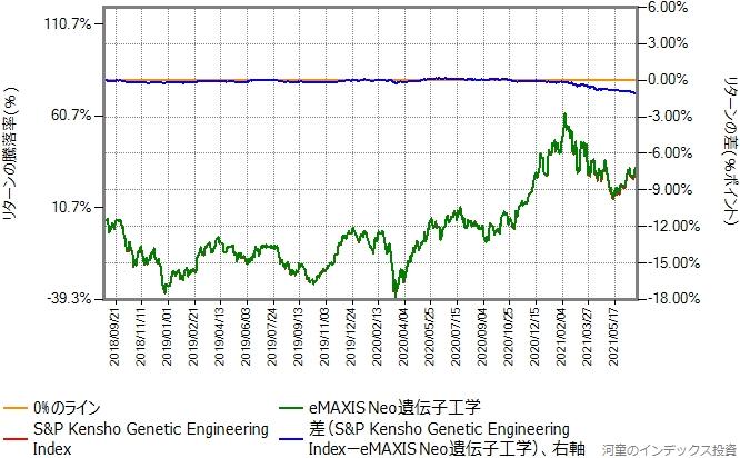 ベンチマークの運用コストを年率1.3%ポイント増量したものとの比較グラフ