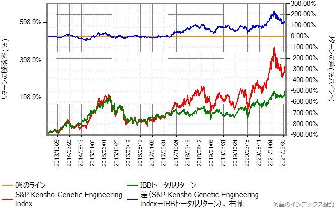 ベンチマークとIBBトータルリターンの比較グラフ