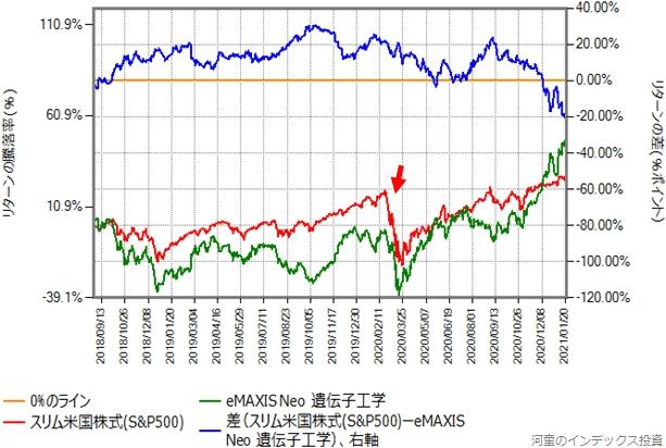 スリム米国株式(S&P500)とeMAXIS NEO遺伝子工学のリターン比較グラフ