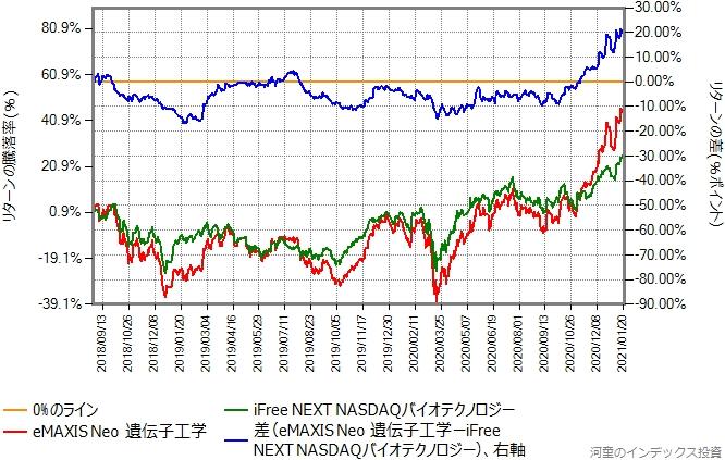 iFree NEXT NASDAQバイオテクノロジーとeMAXIS NEO遺伝子工学のリターン比較グラフ