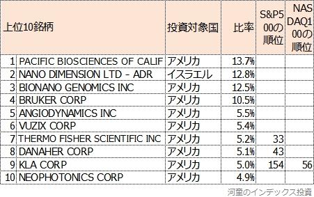 eMAXIS Neoナノテクノロジーの組み入れ上位10銘柄と比率表