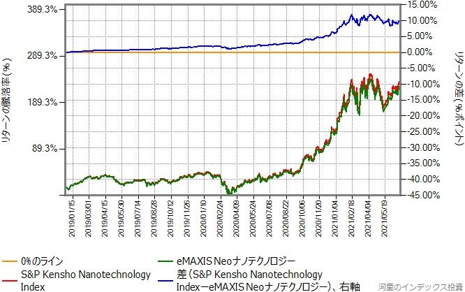 ベンチマークとeMAXIS Neoナノテクノロジーのリターン比較グラフ