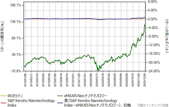 ベンチマークの運用コストを年率1.2%ポイント増量したものとの比較グラフ