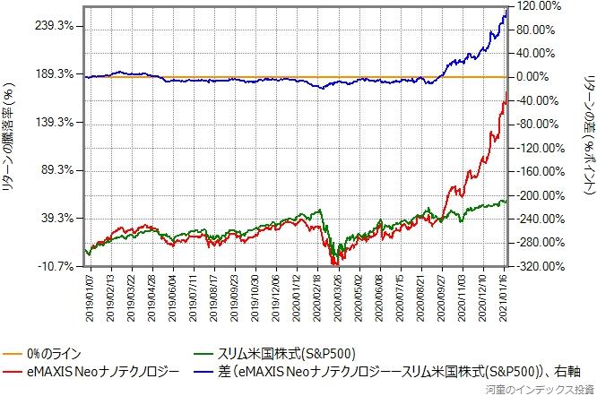 スリム米国株式(S&P500)とeMAXIS Neoナノテクノロジーのリターン比較グラフ