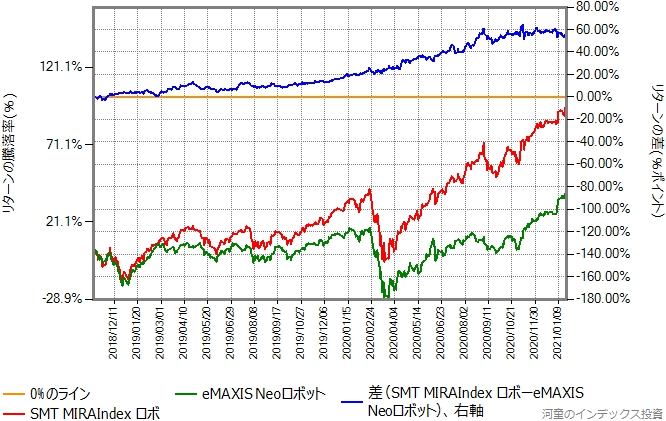 SMT MIRAIndexロボとeMAXIS NEOロボットのリターン比較グラフ