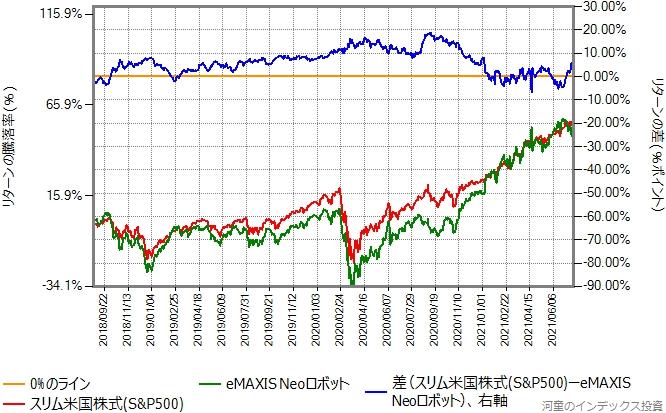 スリム米国株式(S&P500)とeMAXIS NEOロボットのリターン比較グラフ