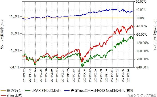 iTrustロボとeMAXIS NEOロボットのリターン比較グラフ