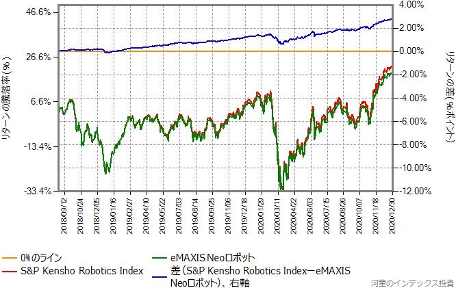 ベンチマーク(トータルリターン)を円換算したものと、eMAXIS NEOロボットのリターン比較グラフ