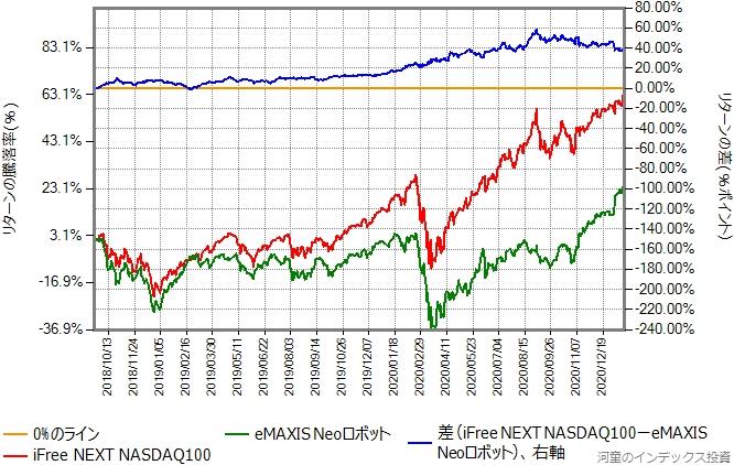 iFree NEXT NASDAQ100とeMAXIS NEOロボットのリターン比較グラフ