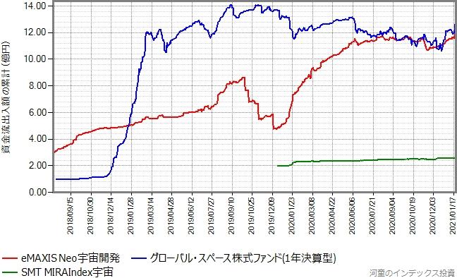 SMT MIRAIndex宇宙と、グローバル・スペース株式ファンド(1年決算型)もプロットしたグラフ
