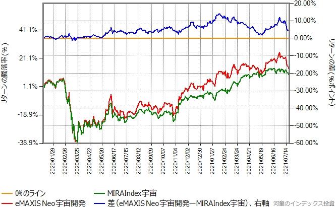 SMT MIRAIndex宇宙とeMAXIS Neo宇宙開発のリターン比較グラフ