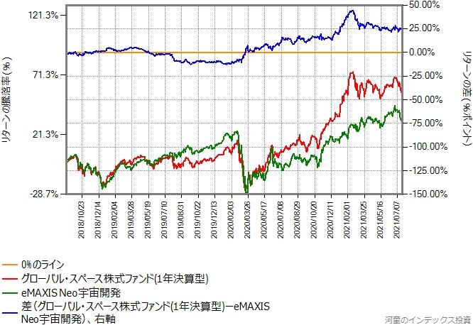 グローバル・スペース株式ファンド(1年決算型)とeMAXIS Neo宇宙開発のリターン比較グラフ