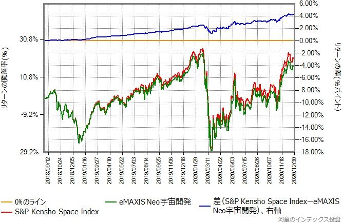 ベンチマークとeMAXIS Neo宇宙開発のリターン比較グラフ