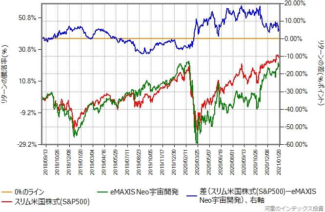 スリム米国株式(S&P500)とeMAXIS Neo宇宙開発のリターン比較グラフ