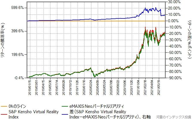 ベンチマークとeMAXIS Neoバーチャルリアリティのリターン比較グラフ