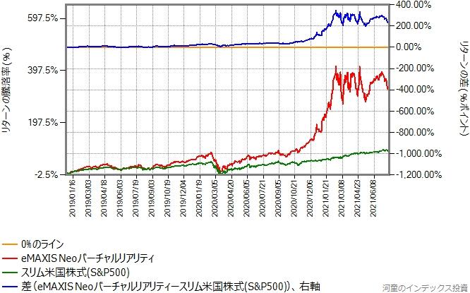 スリム米国株式(S&P500)とeMAXIS Neoバーチャルリアリティのリターン比較グラフ