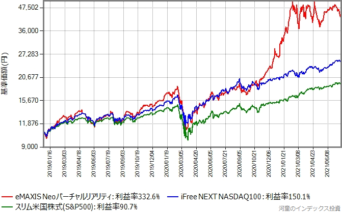 eMAXIS Neoバーチャルリアリティ、iFree NEXT NASDAQ100、スリム米国株式(S&P500)をまとめてプロットしたグラフ