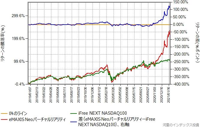 iFree NEXT NASDAQ100とeMAXIS Neoバーチャルリアリティのリターン比較グラフ