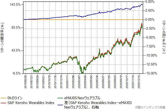 ベンチマークとeMAXIS Neoウェアラブルのリターン比較グラフ