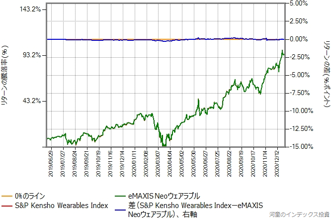 ベンチマークの運用コストを年率1.4%ポイント増量したものとの比較グラフ