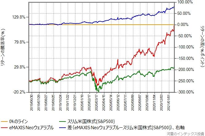 スリム米国株式(S&P500)とeMAXIS Neoウェアラブルのリターン比較グラフ
