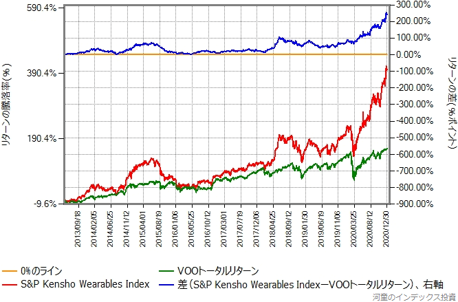 ベンチマークとVOOトータルリターンの比較グラフ