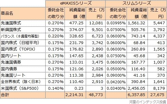 eMAXISシリーズとスリムシリーズの売上比較表