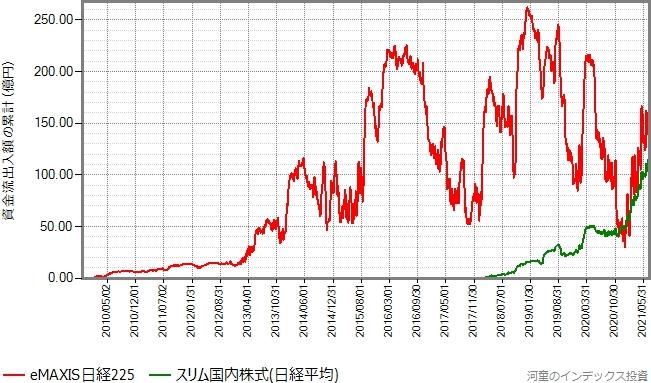 日経平均のeMAXIS版とスリム版の資金流出入額の累計の推移グラフ