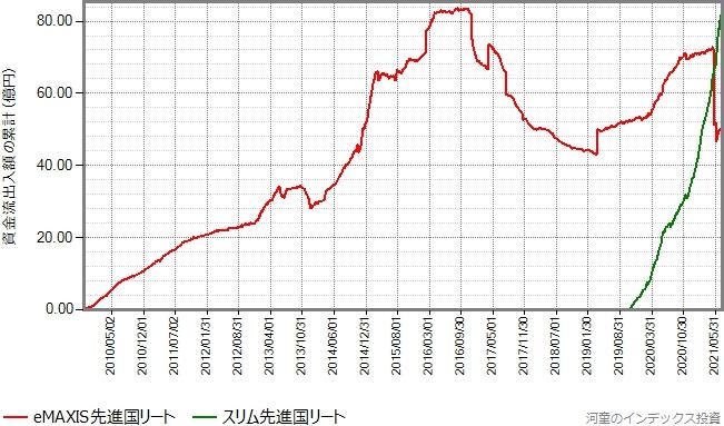先進国リートのeMAXIS版とスリム版の資金流出入額の累計の推移グラフ