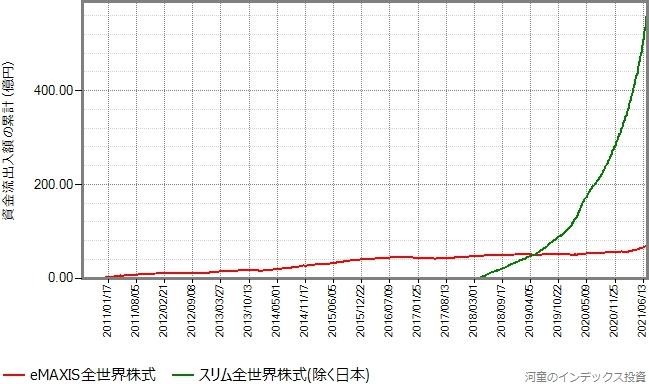 全世界株式(除く日本)のeMAXIS版とスリム版の資金流出入額の累計の推移グラフ