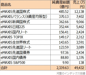 信託報酬から三菱UFJ国際投信が受け取る売上額順にソートした表
