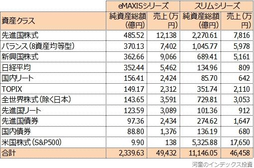 純資産総額と売上を、スリムシリーズと比較した表
