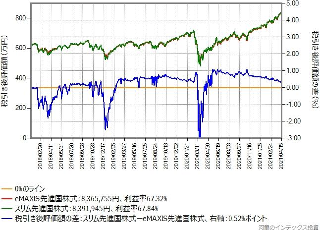 eMAXIS先進国株式からスリム先進国株式に乗り換えた場合のグラフ、含み益30%の場合