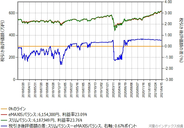 eMAXISバランス(8資産均等型)からスリムバランス(8資産均等型)に乗り換えた場合のグラフ、含み益10%の場合