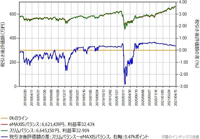 eMAXISバランス(8資産均等型)からスリムバランス(8資産均等型)に乗り換えた場合のグラフ、含み益20%の場合