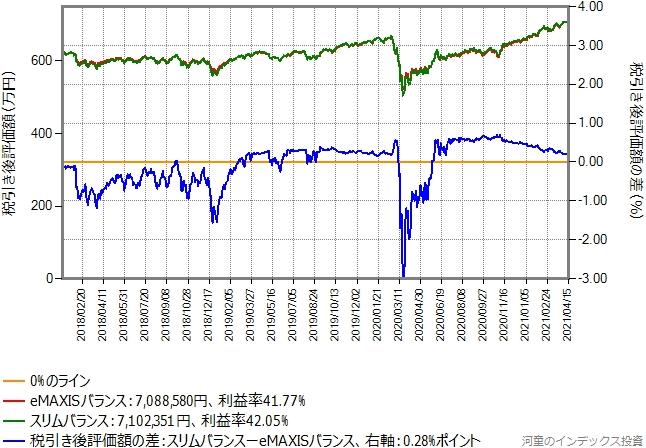 eMAXISバランス(8資産均等型)からスリムバランス(8資産均等型)に乗り換えた場合のグラフ、含み益30%の場合