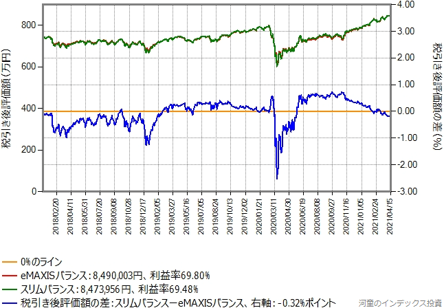 eMAXISバランス(8資産均等型)からスリムバランス(8資産均等型)に乗り換えた場合のグラフ、含み益60%の場合